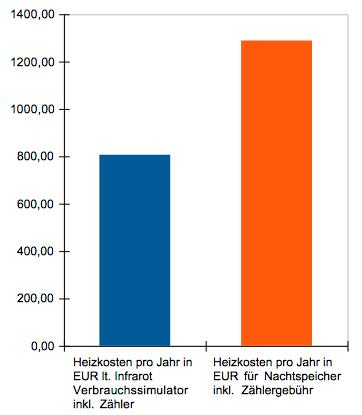 Stromkosten Diagramm Nachtspeicher vs Infrarotheizung