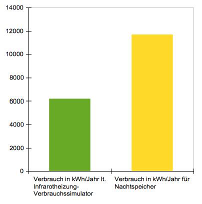 Stromverbrauch Infrarotheizung vs Nachtspeicherheizung
