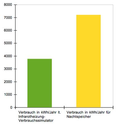 Stromverbrauch Nachtspeicheröfen-vs Infrarotheizung im Altbau